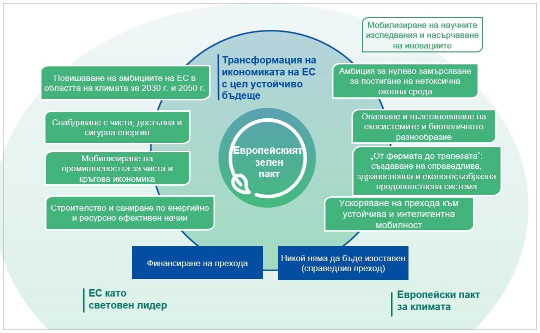 До 28 август можете да се включите в тематична група за Европейската зелена сделка, която Европейската мрежа за развитие на селските райони сформира