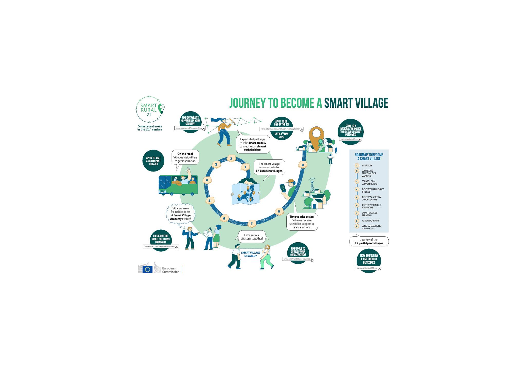 До 5 май се изпращат предложения по проект Smart Rural 21, който цели да насърчи малките селища в рамките на ЕС да разработват и прилагат интелигентни подходи и стратегии за развитие