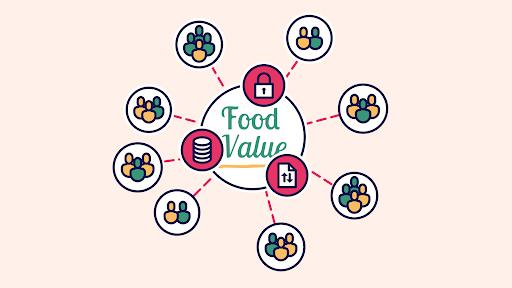 Вдъхновяваща идея от ЕПИ-АГРИ: Food Value: онлайн пазар за местни хранителни вериги